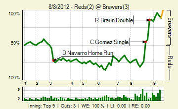 20120808_reds_brewers_0_20120808171306_live_medium