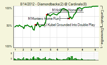 20120814_diamondbacks_cardinals_0_score_medium