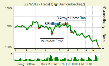 20120827_reds_diamondbacks_0_2012082805154_live_medium