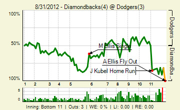 20120831_diamondbacks_dodgers_0_2012090120259_live_medium