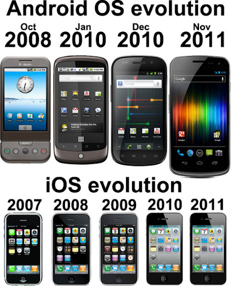 Android-evolution_medium