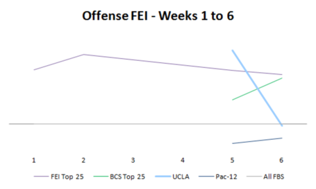 7_offense_fei_week_6_medium