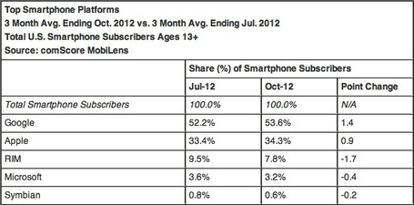 Comscore-nov-2012-1_medium