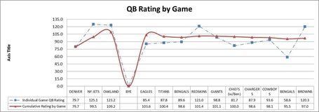 Qb_20rating_20by_20game_205_medium