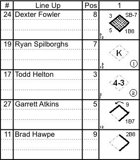 Keeping a Clean Scorecard: A Baseball Beancounter\'s Bible - Purple Row