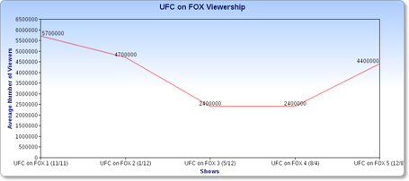Ufconfoxviewershipcorrected_zps2ee29602_medium
