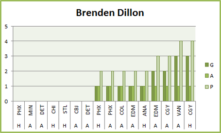 Brendendillonscoringgraph_medium