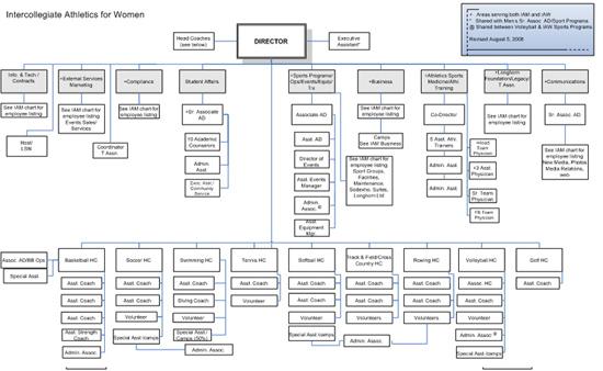 Nfl team organizational chart agile marketing 2016 the