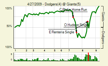 20090427_dodgers_giants_0_score_medium