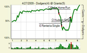 20090427_dodgers_giants_0_score_medium