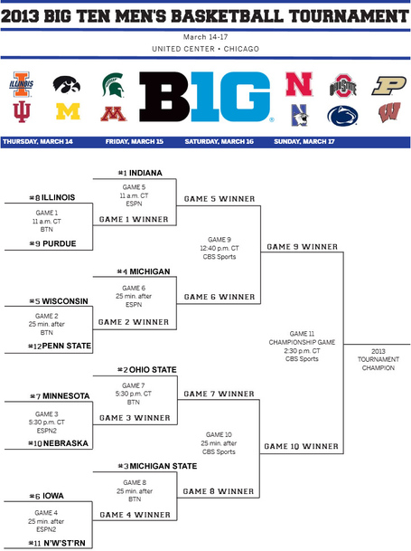 Big-ten-tournament-bracketology-10_medium