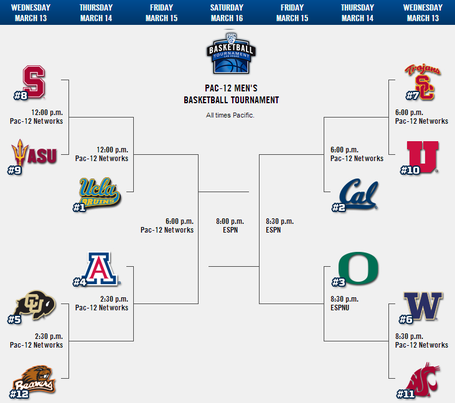 Pac12_tourney_medium