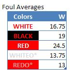 Wl-beyond-the-numbers-colors-fouls-all-20130314_zpsf230b304_medium