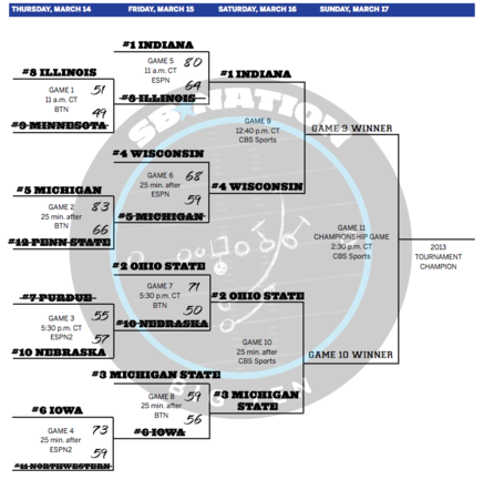 Big-ten-tournament-2013-bracket-updated-semifinals_medium