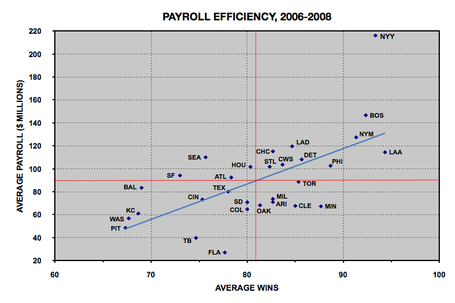 Mlb_20payroll_20efficiency_2c_202006-2008_medium