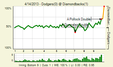 20130414_dodgers_diamondbacks_0_20130414183845_live_medium