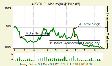 20130423_marlins_twins_2_20130423235508_live_medium