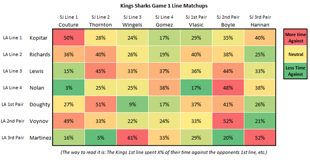 Kings_sharks_game_1_line_matching_large