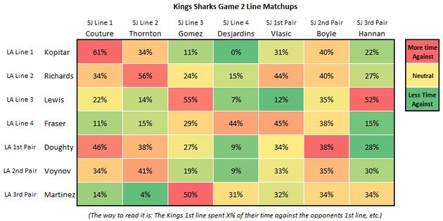Kings_sharks_game_2_line_matching_large