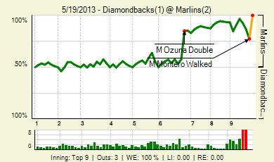 20130519_diamondbacks_marlins_0_20130519155318_live_medium