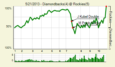 20130521_diamondbacks_rockies_0_score_medium