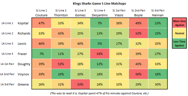 Kings_sharks_game_5_line_matching_large