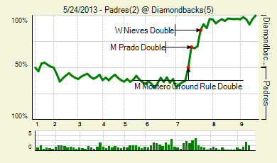 20130524_padres_diamondbacks_0_score_medium