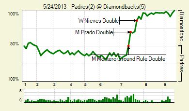 20130524_padres_diamondbacks_0_score_medium