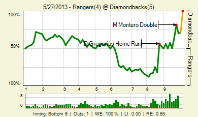 20130527_rangers_diamondbacks_2_2013052802813_live_medium