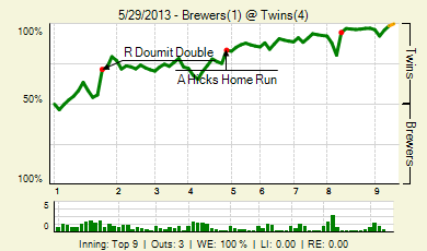 20130529_brewers_twins_0_20130529225103_live_medium