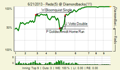 20130621_reds_diamondbacks_0_2013062213148_live_medium