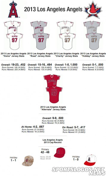Los-angeles-angels-2013-jersey-stats-355x590