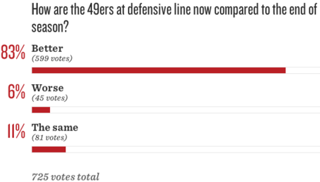 49ers_2520roster_2520turnover__2520has_2520the_2520defensive_2520line_2520improved_medium
