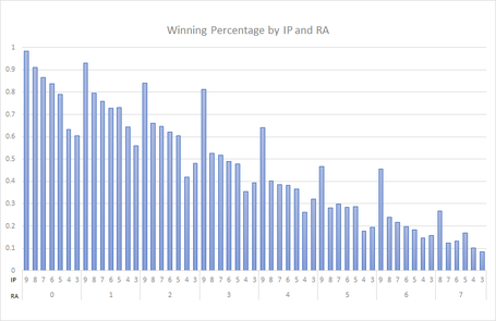 Win-percentage-by-ip-and-ra-graph21_medium