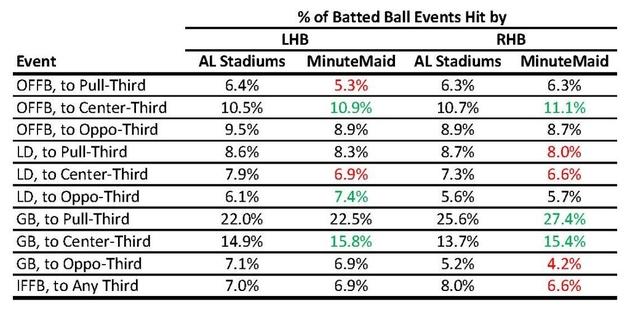 2013battedballdata-alstadiumsandmmpfrequencyofevents_zps4130b3a1_large