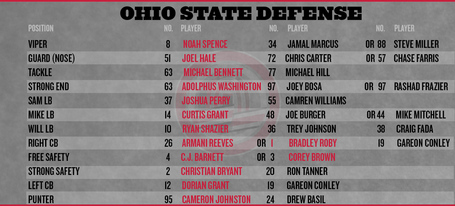 Ohio-state-depth-chart-2013-defense_medium
