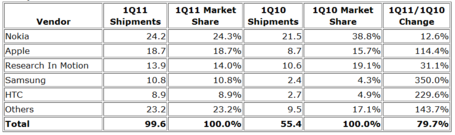 Idc-smartphone-survey-2011q1-top-5-smartphone-vendors_medium