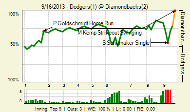 20130916_dodgers_diamondbacks_0_2013091701410_live_medium