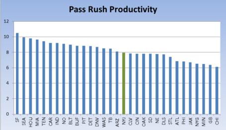 Jets_pass_rush_productivity_medium
