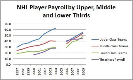 Nhl_payroll_gap_w_thrasher_copy_medium_medium