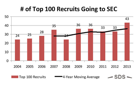 Sec-recruiting-chart_medium