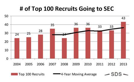 Sec-recruiting-chart_medium