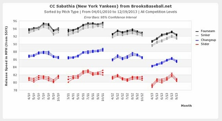 Sabathia_velocity_2011-13_medium
