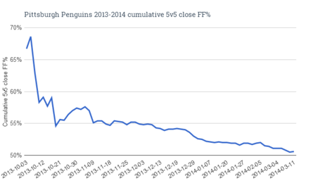 Pittsburghpenguins2013-2014cumulative5v5closeff_zps3aaff8eb_medium