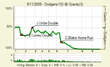 290911126_dodgers_giants_141650557_live_medium