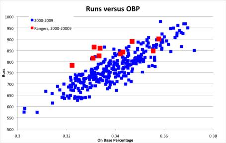 Runs versus OBP
