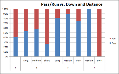 Runpassvsdowndistance_medium_medium