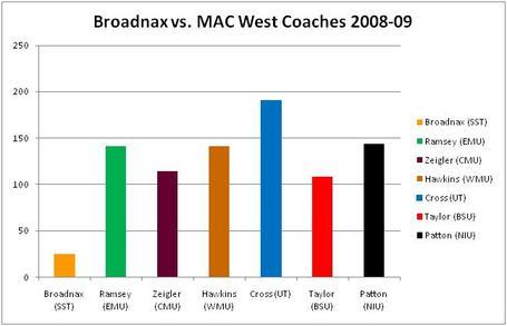 Broadnax-vs