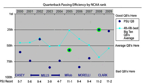 Qb-rating-psu-2_medium