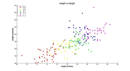 Weight_height_20scatter_medium
